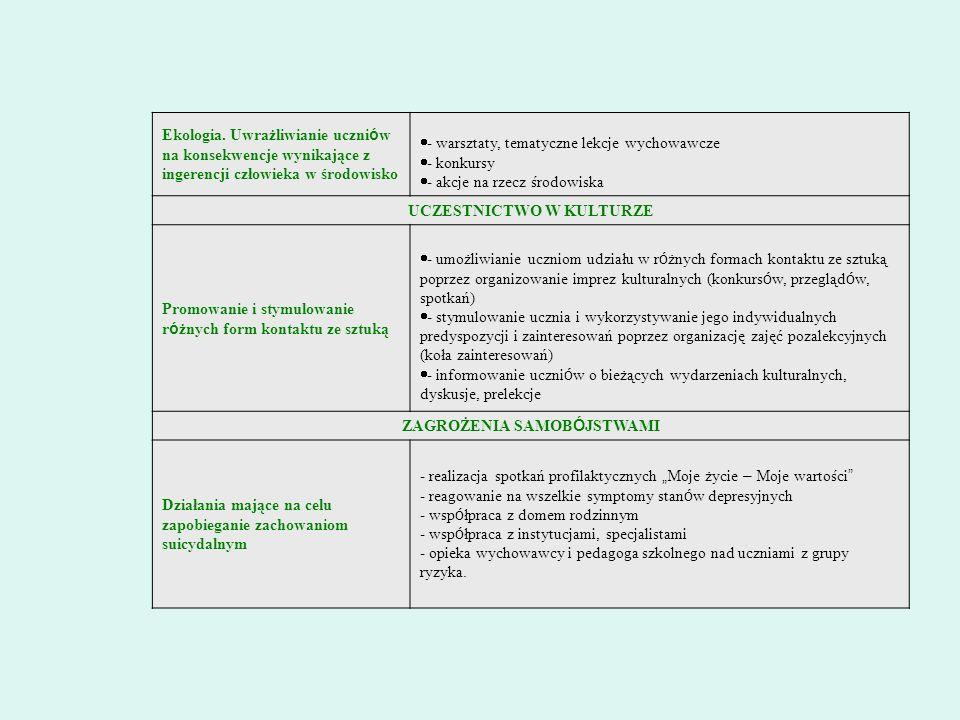 Ekologia. Uwrażliwianie uczni ó w na konsekwencje wynikające z ingerencji człowieka w środowisko - warsztaty, tematyczne lekcje wychowawcze - konkursy