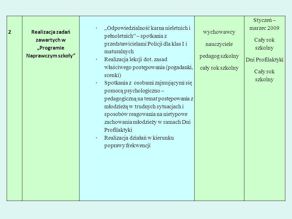 2Realizacja zadań zawartych w Programie Naprawczym szkoły ٠Odpowiedzialność karna nieletnich i pełnoletnich – spotkania z przedstawicielami Policji dl