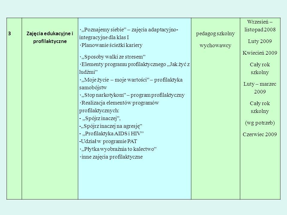 3Zajęcia edukacyjne i profilaktyczne ٠Poznajemy siebie – zajęcia adaptacyjno- integracyjne dla klas I ٠Planowanie ścieżki kariery ٠Sposoby walki ze st