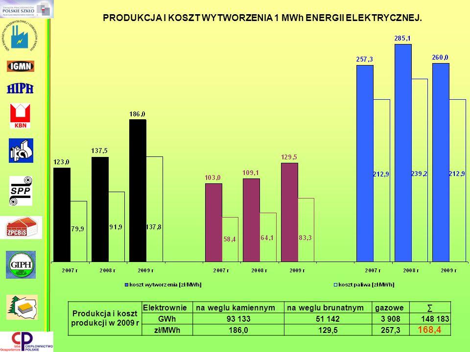 PRODUKCJA I KOSZT WYTWORZENIA 1 MWh ENERGII ELEKTRYCZNEJ. Produkcja i koszt produkcji w 2009 r Elektrownie na weglu kamiennym na weglu brunatnym gazow