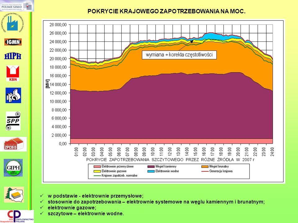 w podstawie - elektrownie przemysłowe; stosownie do zapotrzebowania – elektrownie systemowe na węglu kamiennym i brunatnym; elektrownie gazowe; szczyt