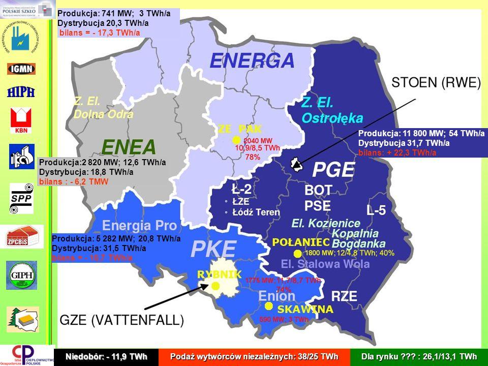 Produkcja: 11 800 MW; 54 TWh/a Dystrybucja 31,7 TWh/a bilans: + 22,3 TWh/a Produkcja: 5 282 MW; 20,8 TWh/a Dystrybucja: 31,5 TWh/a bilans = - 10,7 TWh