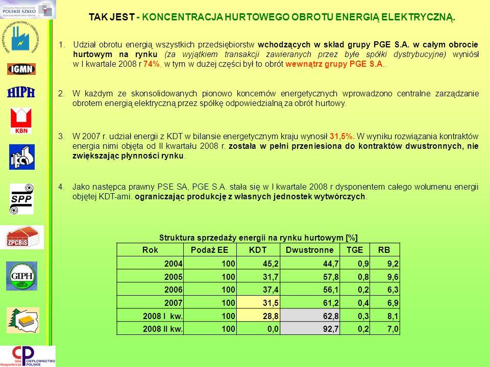 1.Udział obrotu energią wszystkich przedsiębiorstw wchodzących w skład grupy PGE S.A. w całym obrocie hurtowym na rynku (za wyjątkiem transakcji zawie