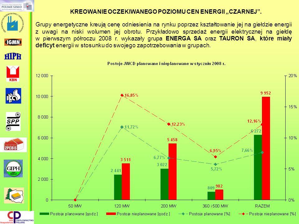 Grupy energetyczne kreują cenę odniesienia na rynku poprzez kształtowanie jej na giełdzie energii z uwagi na niski wolumen jej obrotu. Przykładowo spr