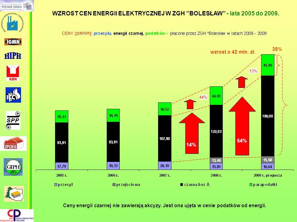 44% 14% 13% wzrost o 42 mln. zł. 54% 35% WZROST CEN ENERGII ELEKTRYCZNEJ W ZGH BOLESŁAW - lata 2005 do 2009. Ceny energii czarnej nie zawierają akcyzy