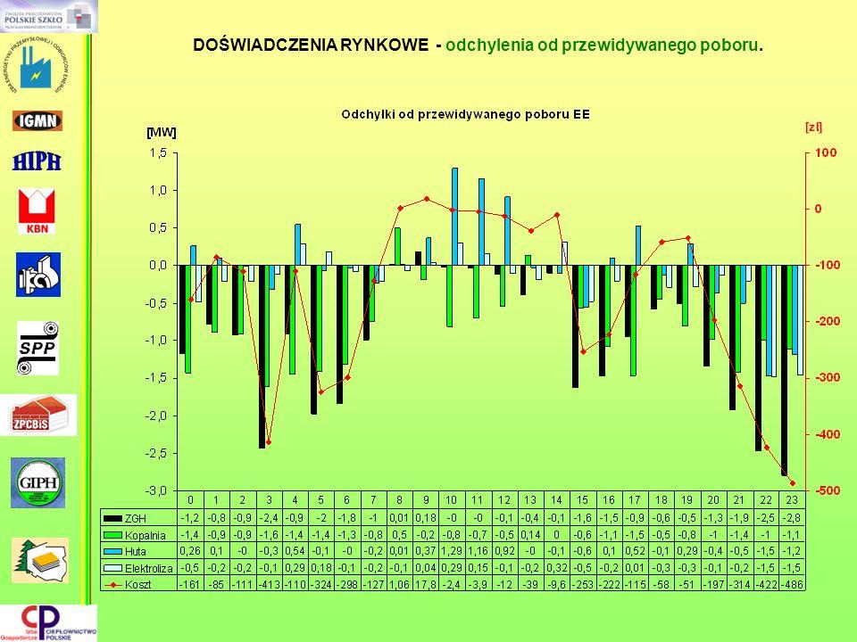 Konsolidacja pionowa w energetyce - skutki.