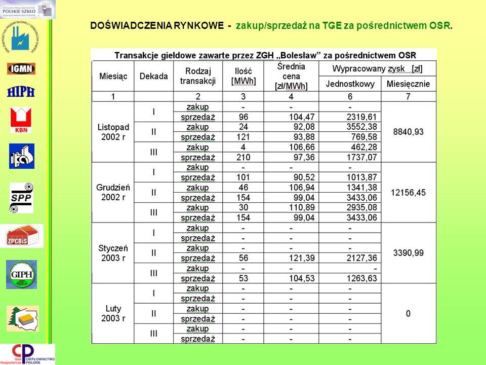 PrzedsiębiorstwoWolumenCena [zł/MWh] ENION Energia Sp.