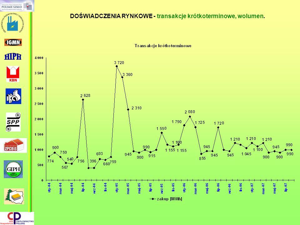 44% 14% 13% wzrost o 42 mln.zł.
