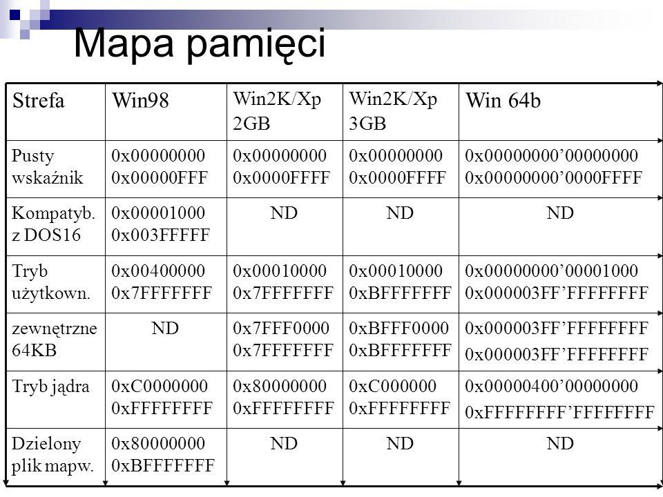 Mapa pamięci 0x0000040000000000 0xFFFFFFFFFFFFFFFF 0xC000000 0xFFFFFFFF 0x80000000 0xFFFFFFFF 0xC0000000 0xFFFFFFFF Tryb jądra 0x000003FFFFFFFFFF 0xBF