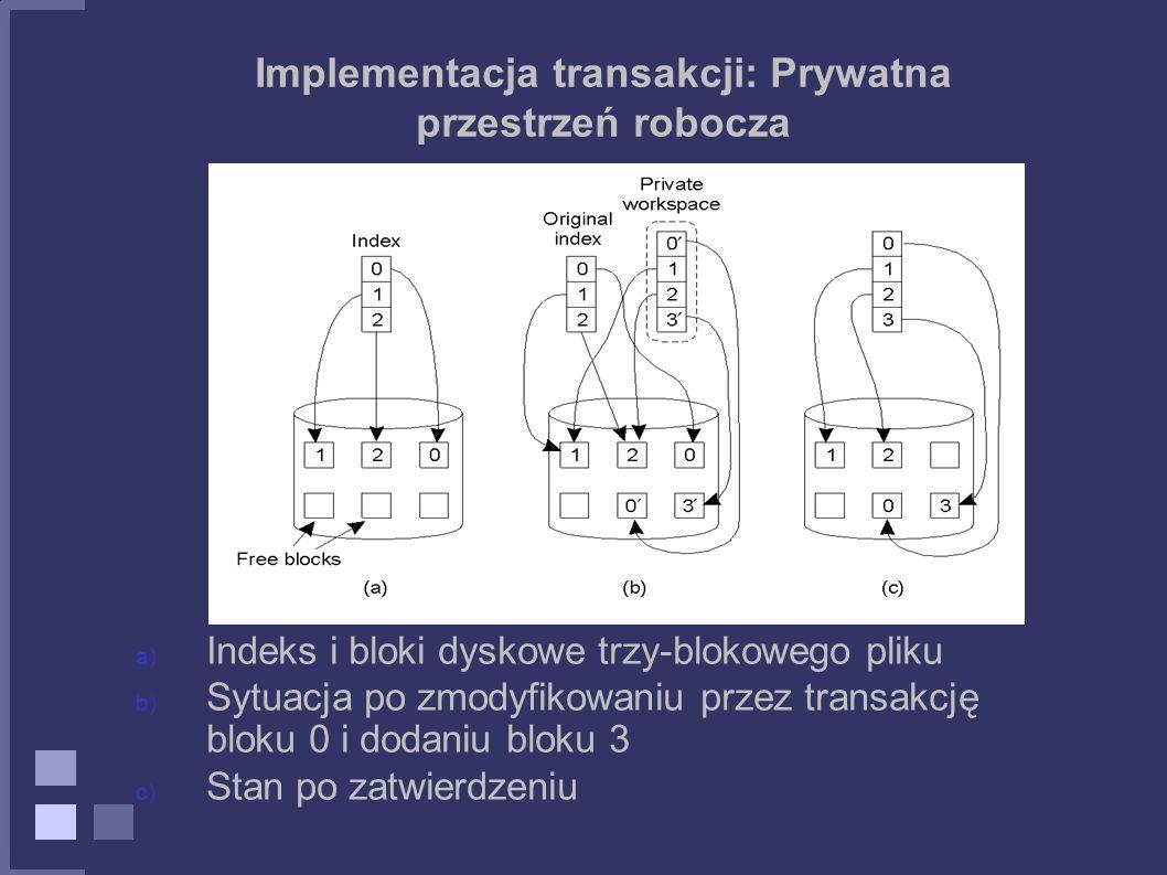 Implementacja transakcji: Prywatna przestrzeń robocza a) Indeks i bloki dyskowe trzy-blokowego pliku b) Sytuacja po zmodyfikowaniu przez transakcję bl