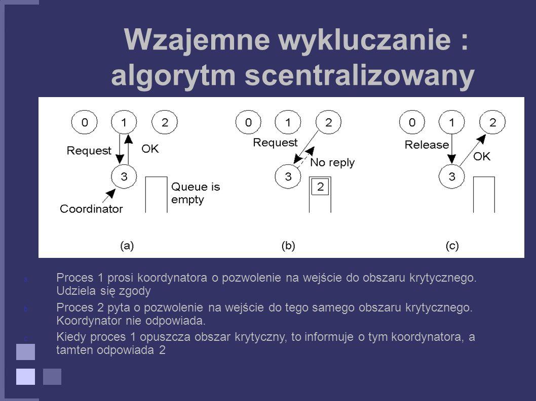 Wzajemne wykluczanie : algorytm scentralizowany a. Proces 1 prosi koordynatora o pozwolenie na wejście do obszaru krytycznego. Udziela się zgody b. Pr