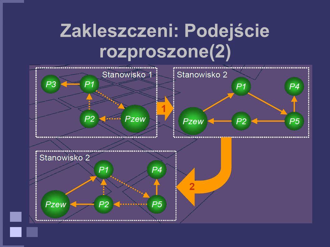 Zakleszczeni: Podejście rozproszone(2)