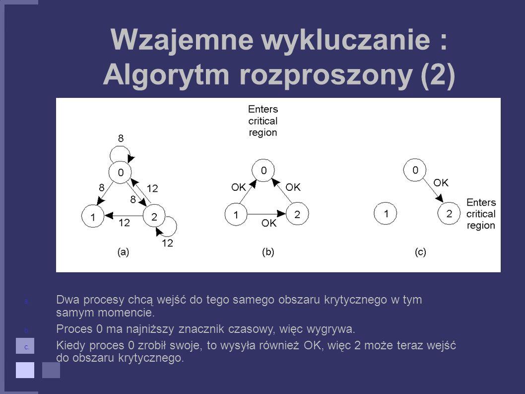 Wzajemne wykluczanie : Algorytm rozproszony (2) a. Dwa procesy chcą wejść do tego samego obszaru krytycznego w tym samym momencie. b. Proces 0 ma najn