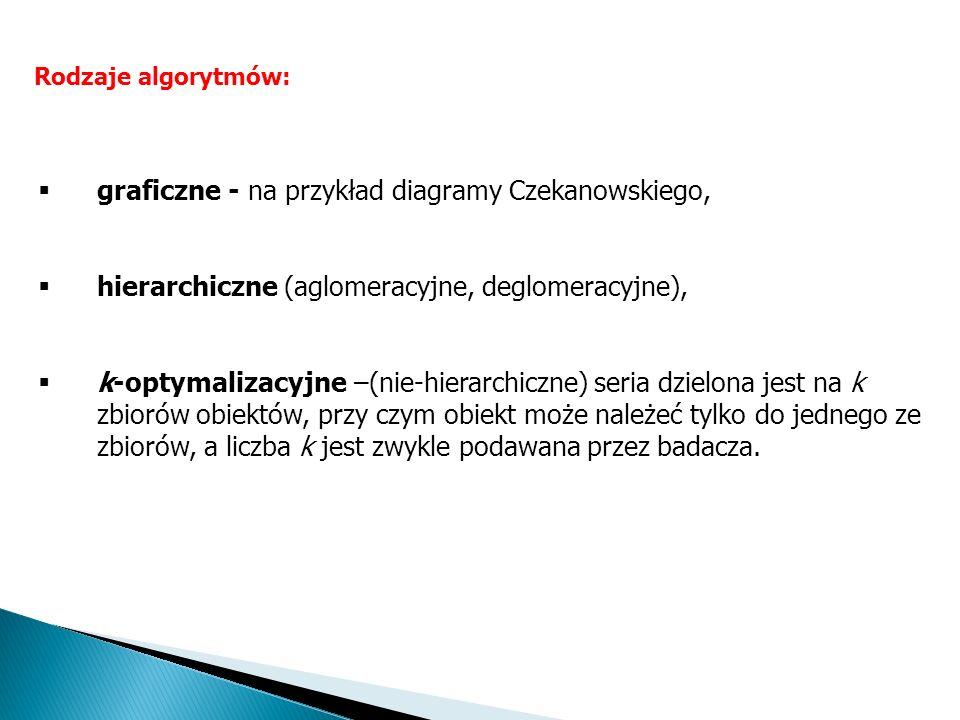 Rodzaje algorytmów: graficzne - na przykład diagramy Czekanowskiego, hierarchiczne (aglomeracyjne, deglomeracyjne), k-optymalizacyjne –(nie-hierarchic