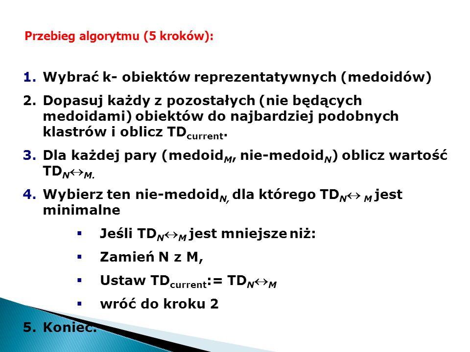 Przebieg algorytmu (5 kroków): 1.Wybrać k- obiektów reprezentatywnych (medoidów) 2.Dopasuj każdy z pozostałych (nie będących medoidami) obiektów do na