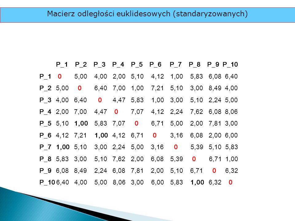 P_1 P_2 P_3 P_4 P_5 P_6 P_7 P_8 P_9 P_10 P_1 0 5,00 4,00 2,00 5,10 4,121,00 5,83 6,08 6,40 P_2 5,00 0 6,40 7,00 1,00 7,215,10 3,00 8,49 4,00 P_3 4,00