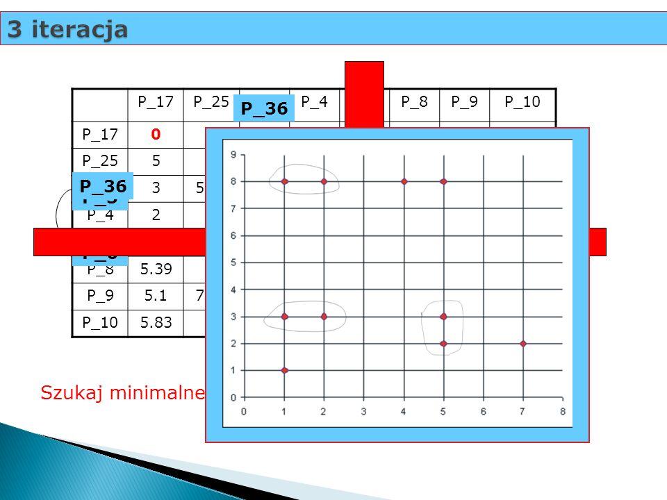 3 iteracja P_17P_25P_3P_4P_6P_8P_9P_10 P_170 P_2550 P_335,830 P_4274,470 P_63.166.7114.120 P_85.3925.17.626.080 P_95.17.812.246.0826.710 P_105.83358.0