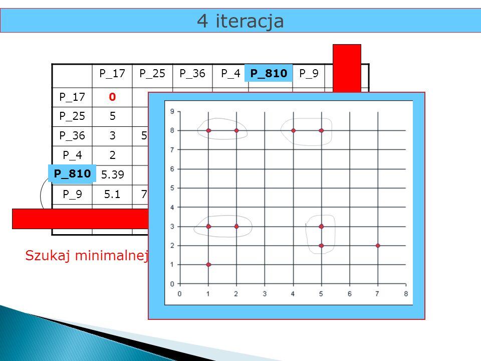 4 iteracja P_17P_25P_36P_4P_8P_9P_10 P_170 P_2550 P_3635,830 P_4274,120 P_85.3925.17.620 P_95.17.8126.086.710 P_105.83358.0616.3 2 0 Szukaj minimalnej