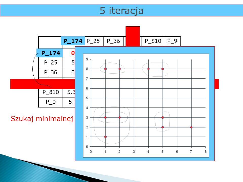 5 iteracja P_17P_25P_36P_4P_810P_9 P_170 P_2550 P_3635,830 P_4274,120 P_8105.39257.620 P_95.17.8126.086.710 Szukaj minimalnej odległości... 2 P_17 P_4