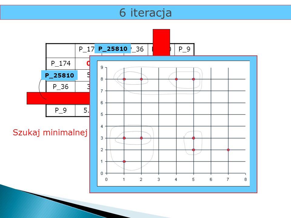 6 iteracja P_174P_25P_36P_810P_9 P_1740 P_2550 P_3635,830 P_8105.39250 P_95.17.8126.710 Szukaj minimalnej odległości... 2 P_810 P_25 P_25810