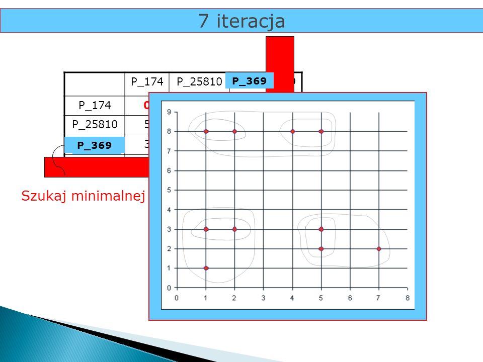 7 iteracja P_174P_25810P_36P_9 P_1740 P_2581050 P_36350 P_95.16.7120 Szukaj minimalnej odległości... 2P_9 P_36 P_369