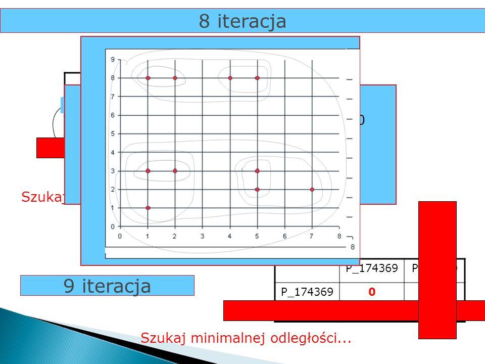8 iteracja P_174P_25810P_369 P_1740 P_2581050 P_369350 Szukaj minimalnej odległości... 3P_369 P_174 P_174369 9 iteracja P_174369P_25810 P_1743690 P_25