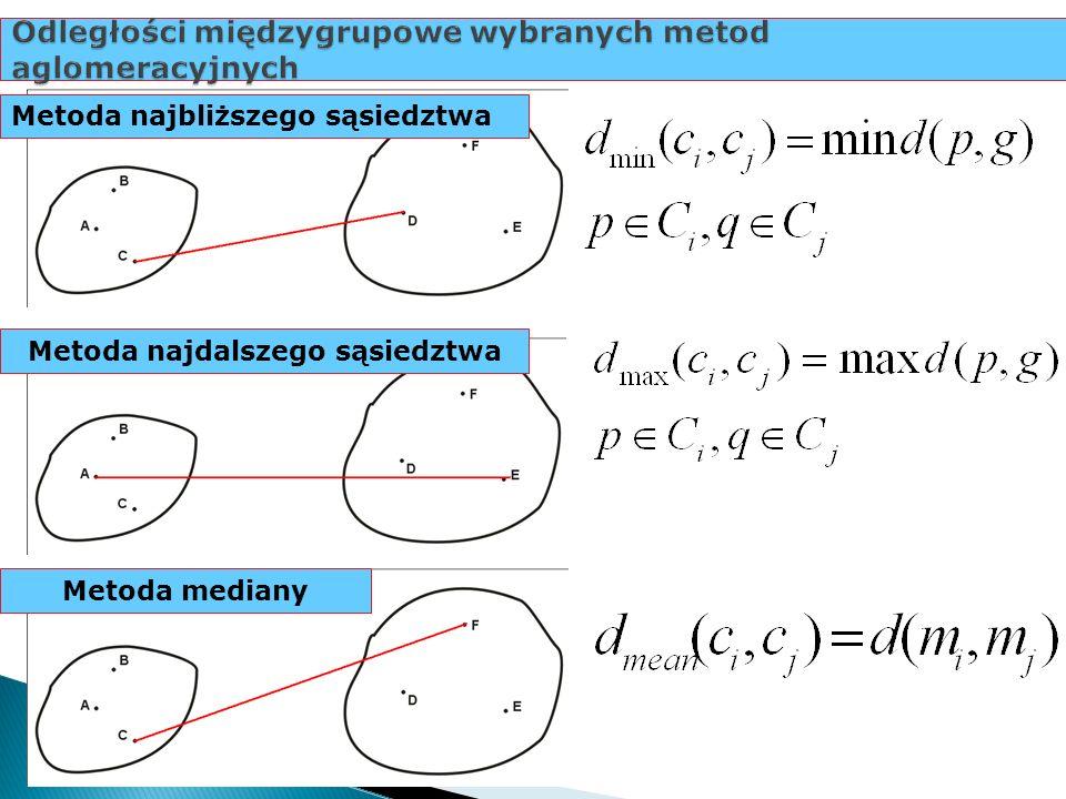 Odległości międzygrupowe wybranych metod aglomeracyjnych Metoda najbliższego sąsiedztwa Metoda mediany Metoda najdalszego sąsiedztwa