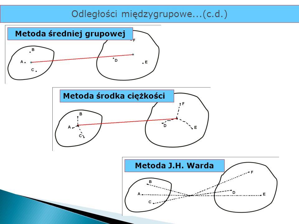 Metoda średniej grupowej Metoda środka ciężkości Metoda J.H. Warda Odległości międzygrupowe...(c.d.)