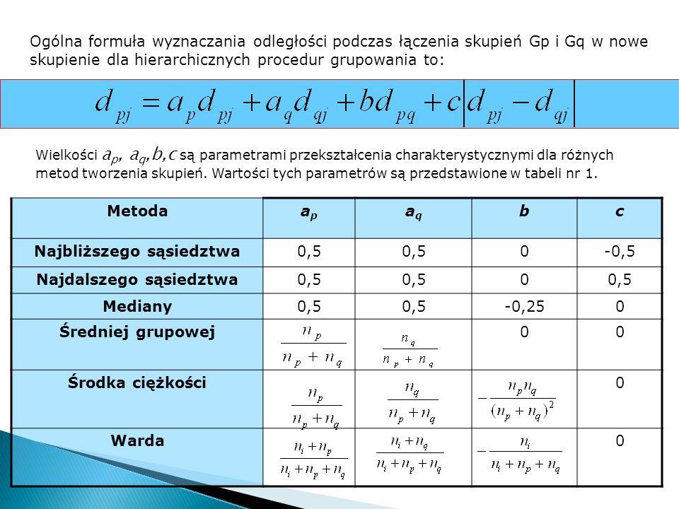 Ogólna formuła wyznaczania odległości podczas łączenia skupień Gp i Gq w nowe skupienie dla hierarchicznych procedur grupowania to: Wielkości a p, a q