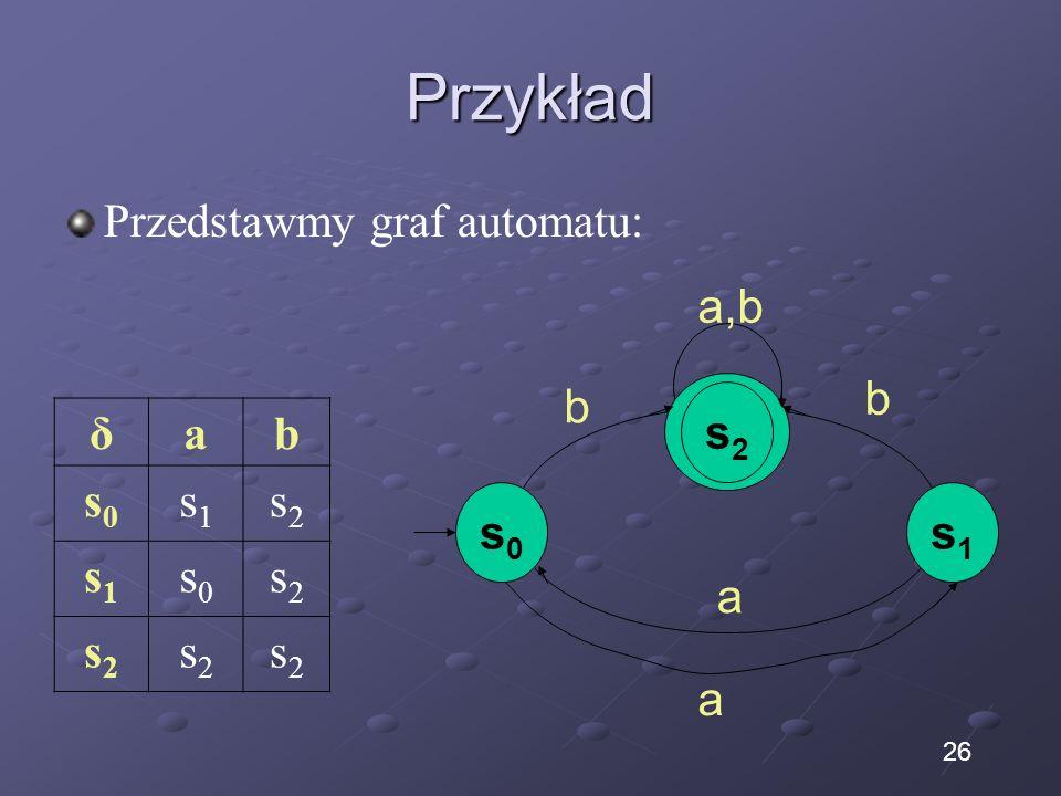 Przykład Przedstawmy graf automatu: δab s0s0 s1s1 s2s2 s1s1 s0s0 s2s2 s2s2 s2s2 s2s2 a s0s0 s2s2 s1s1 a b b a,b 26