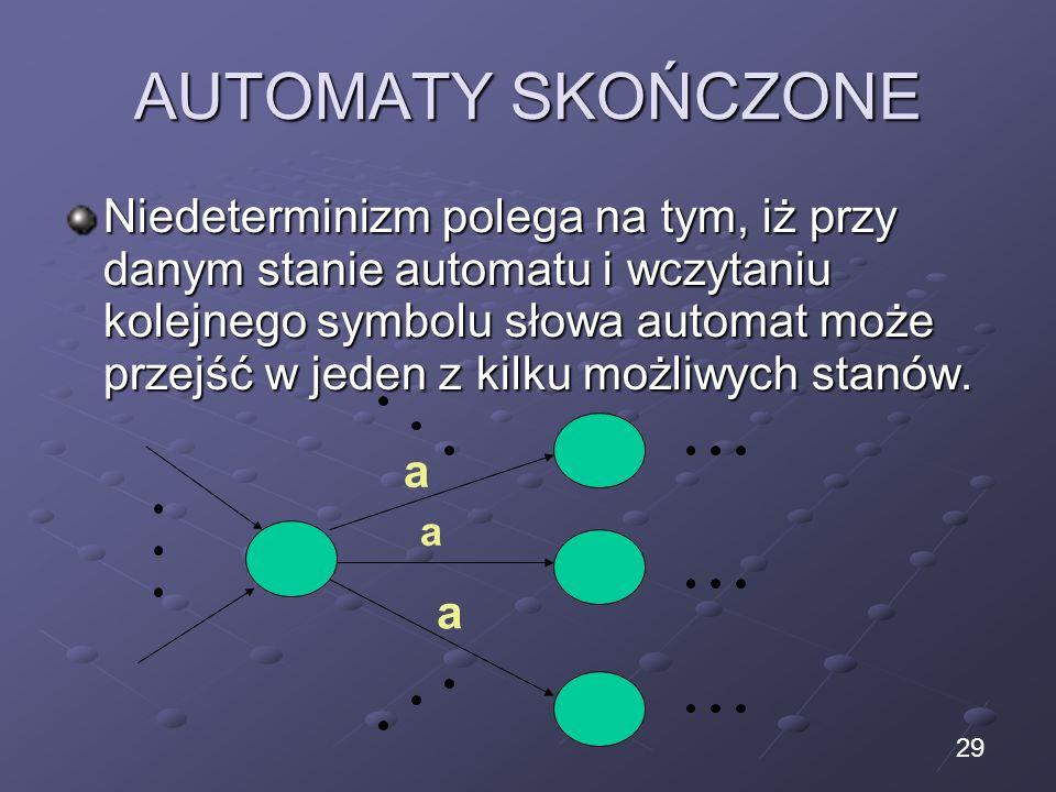 AUTOMATY SKOŃCZONE Niedeterminizm polega na tym, iż przy danym stanie automatu i wczytaniu kolejnego symbolu słowa automat może przejść w jeden z kilk