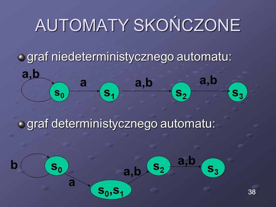 AUTOMATY SKOŃCZONE graf niedeterministycznego automatu: graf deterministycznego automatu: s1s1 s2s2 s3s3 a a,b s0s0 s 0,s 1 s2s2 s3s3 a b s0s0 a,b 38
