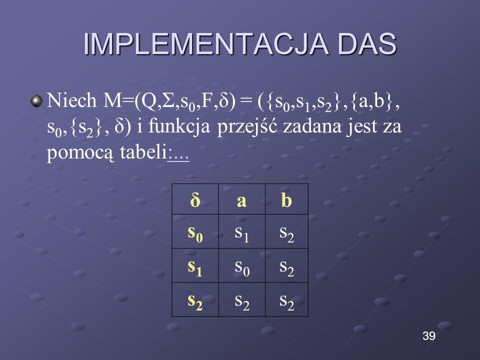 IMPLEMENTACJA DAS Niech M=(Q,Σ,s 0,F,δ) = ({s 0,s 1,s 2 },{a,b}, s 0,{s 2 }, δ) i funkcja przejść zadana jest za pomocą tabeli:...:... δab s0s0 s1s1 s