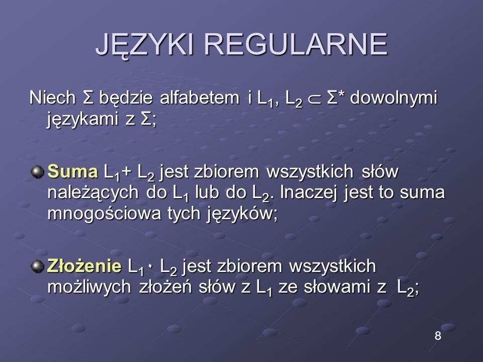JĘZYKI REGULARNE Niech Σ będzie alfabetem i L 1, L 2 Σ* dowolnymi językami z Σ; Suma L 1 + L 2 jest zbiorem wszystkich słów należących do L 1 lub do L