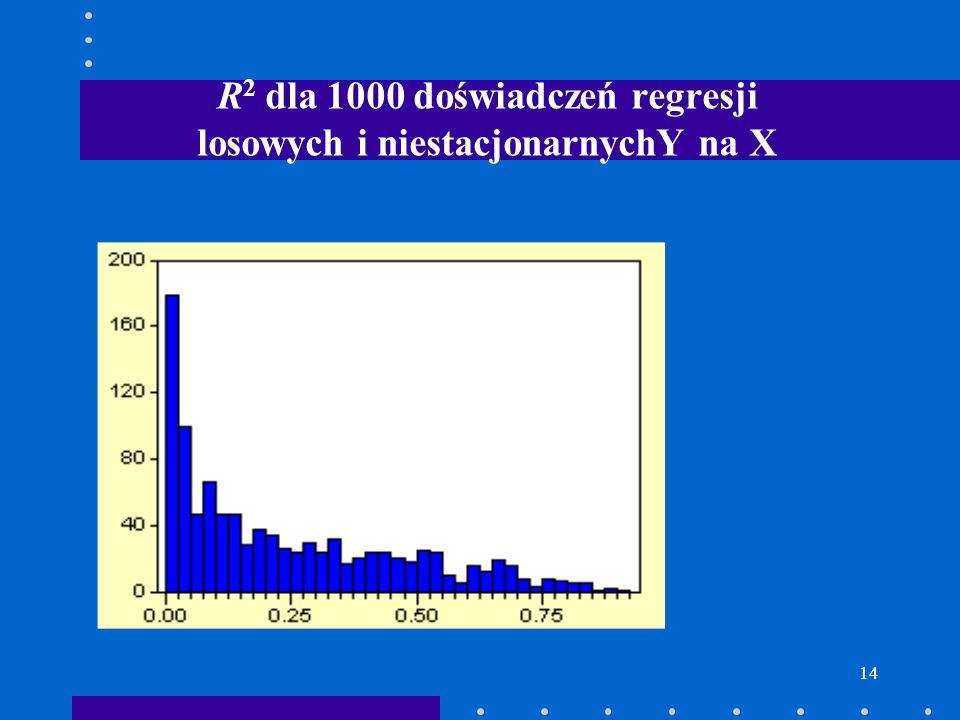 14 R 2 dla 1000 doświadczeń regresji losowych i niestacjonarnychY na X