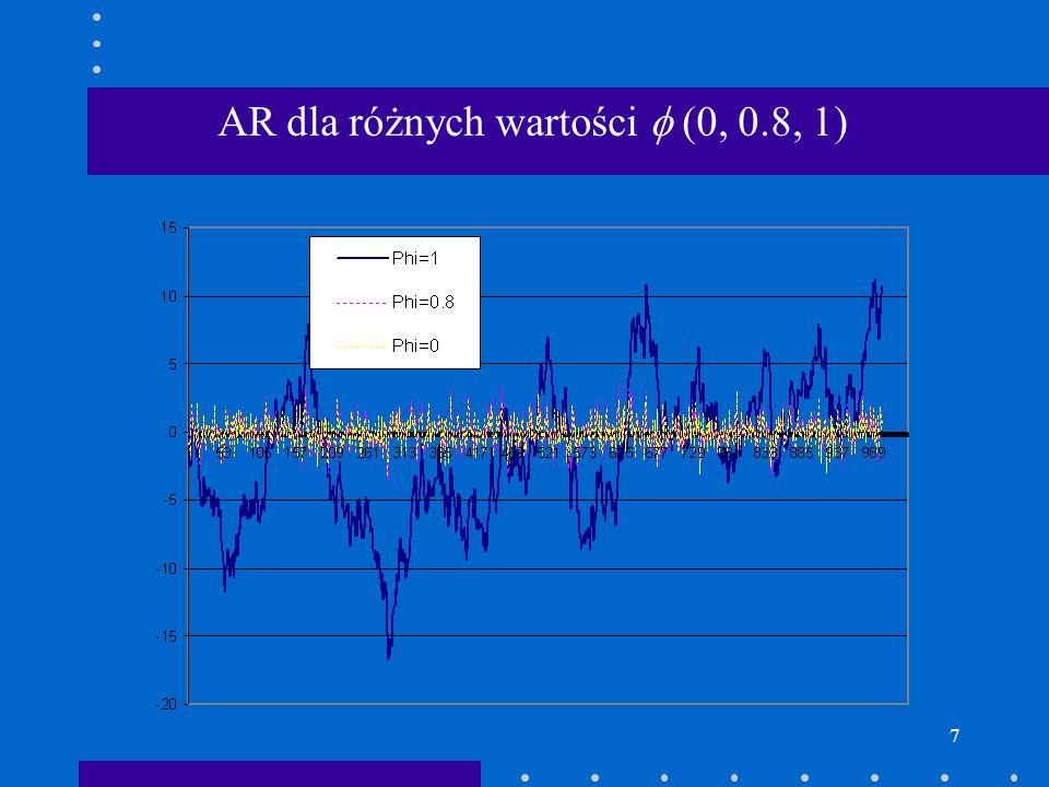 7 AR dla różnych wartości (0, 0.8, 1)