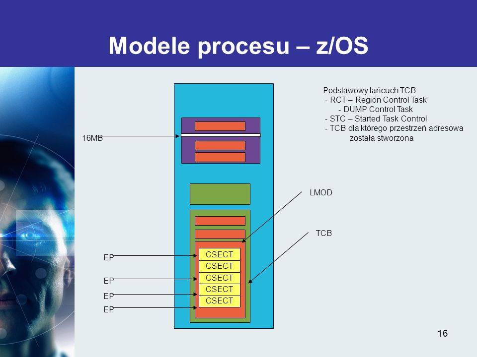 16 Modele procesu – z/OS TCB LMOD CSECT EP 16MB Podstawowy łańcuch TCB: - RCT – Region Control Task - DUMP Control Task - STC – Started Task Control -