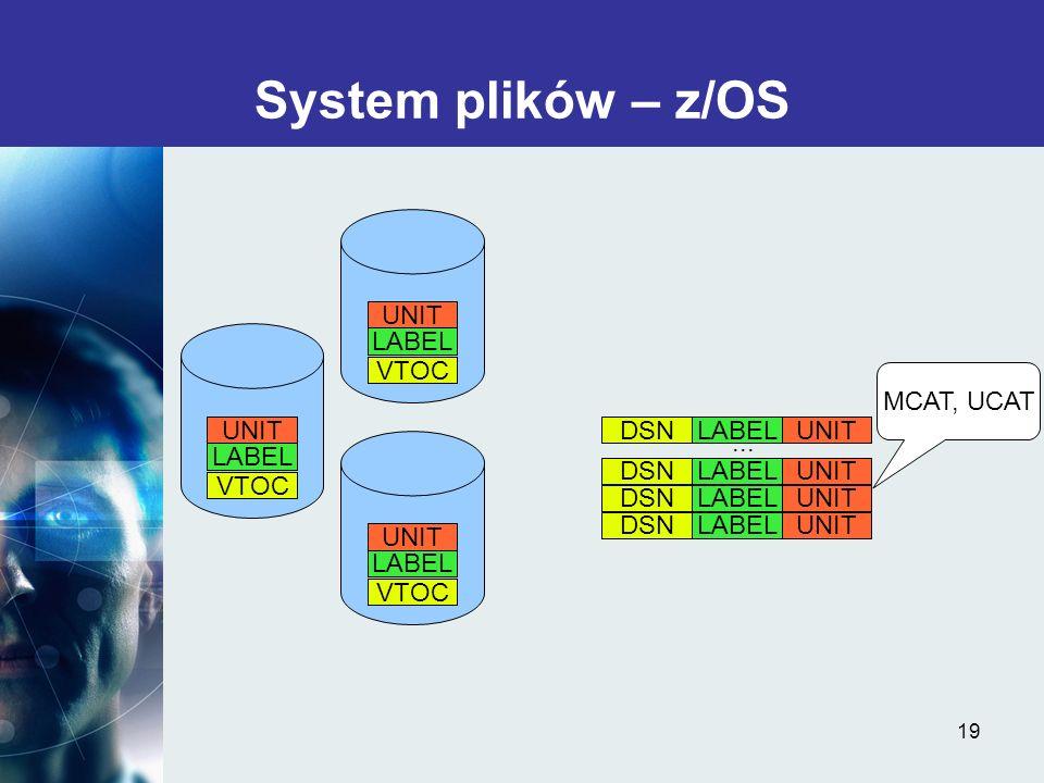 19 System plików – z/OS LABELDSNUNIT LABELDSNUNIT LABELDSNUNIT LABELDSNUNIT... MCAT, UCAT VTOC LABEL VTOC UNIT VTOC LABEL VTOC UNIT VTOC LABEL VTOC UN