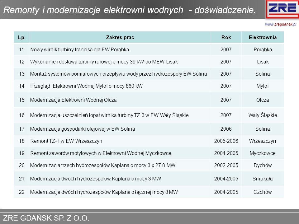 ZRE GDAŃSK SP. Z O.O. www.zregdansk.pl Remonty i modernizacje elektrowni wodnych - doświadczenie. www.zregdansk.pl Lp.Zakres pracRokElektrownia 11Nowy