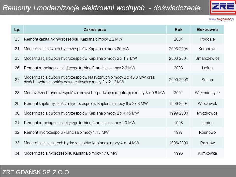 ZRE GDAŃSK SP. Z O.O. www.zregdansk.pl Remonty i modernizacje elektrowni wodnych - doświadczenie. www.zregdansk.pl Lp.Zakres pracRokElektrownia 23Remo