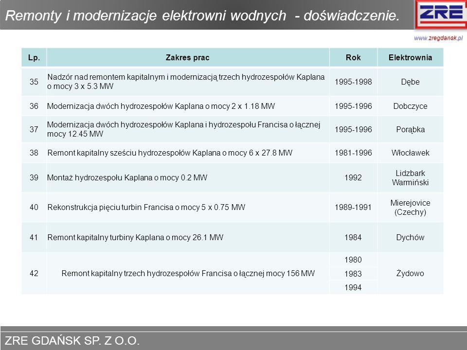 ZRE GDAŃSK SP. Z O.O. www.zregdansk.pl Remonty i modernizacje elektrowni wodnych - doświadczenie. www.zregdansk.pl Lp.Zakres pracRokElektrownia 35 Nad