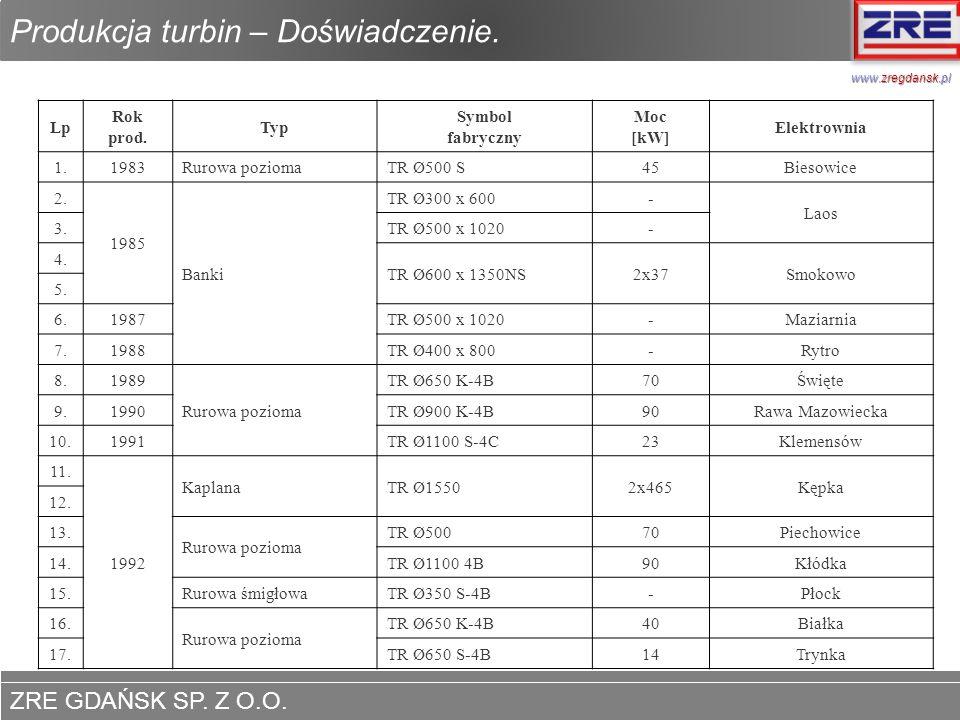 ZRE GDAŃSK SP. Z O.O. www.zregdansk.pl Produkcja turbin – Doświadczenie. Lp Rok prod. Typ Symbol fabryczny Moc [kW] Elektrownia 1.1983Rurowa poziomaTR