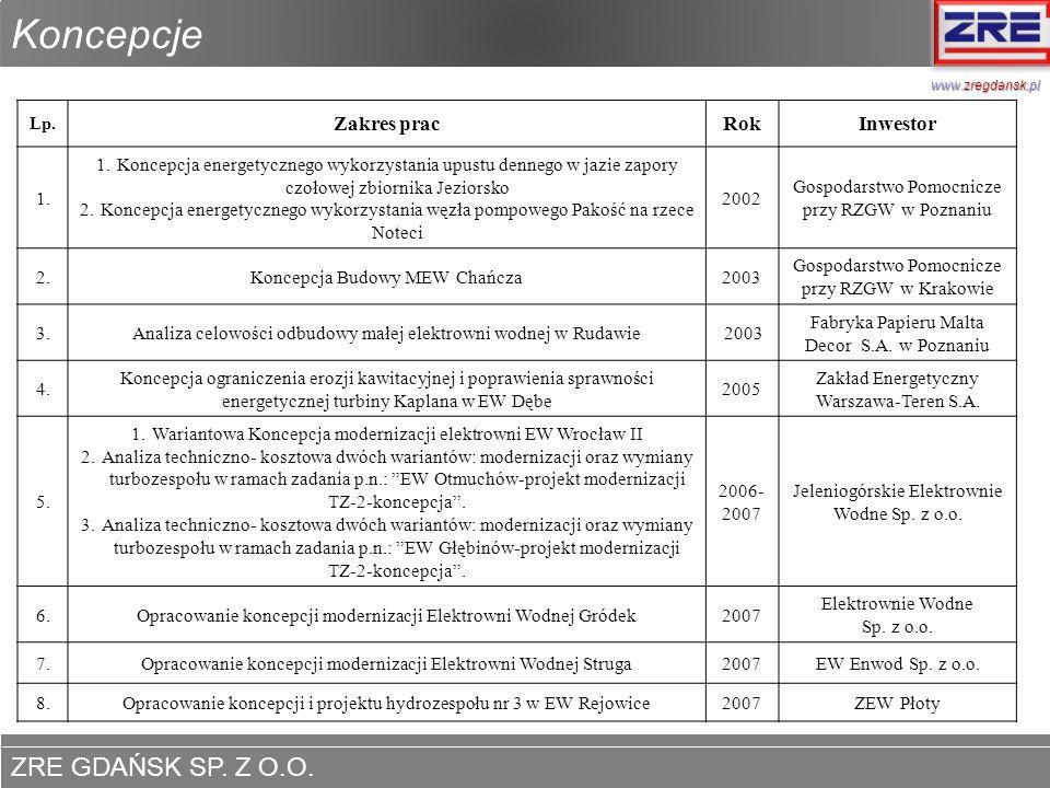ZRE GDAŃSK SP. Z O.O. www.zregdansk.pl Koncepcje www.zregdansk.pl Lp. Zakres pracRokInwestor 1. 1.Koncepcja energetycznego wykorzystania upustu denneg