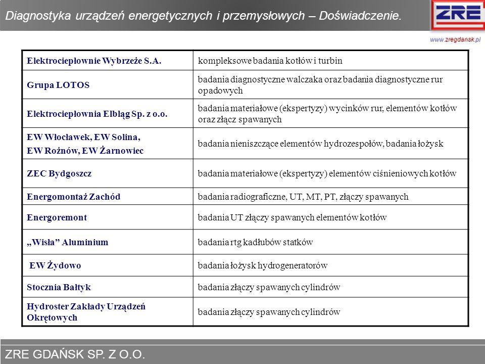 ZRE GDAŃSK SP. Z O.O. www.zregdansk.pl Diagnostyka urządzeń energetycznych i przemysłowych – Doświadczenie. www.zregdansk.pl Elektrociepłownie Wybrzeż