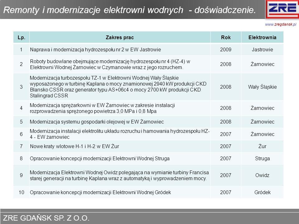 ZRE GDAŃSK SP. Z O.O. www.zregdansk.pl Remonty i modernizacje elektrowni wodnych - doświadczenie. www.zregdansk.pl Lp.Zakres pracRokElektrownia 1Napra