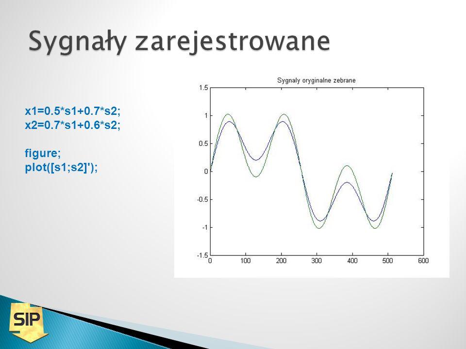 x1=0.5*s1+0.7*s2; x2=0.7*s1+0.6*s2; figure; plot([s1;s2]');