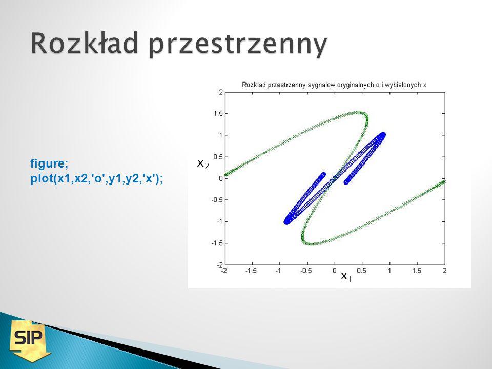 x1x1 x2x2 figure; plot(x1,x2, o ,y1,y2, x );
