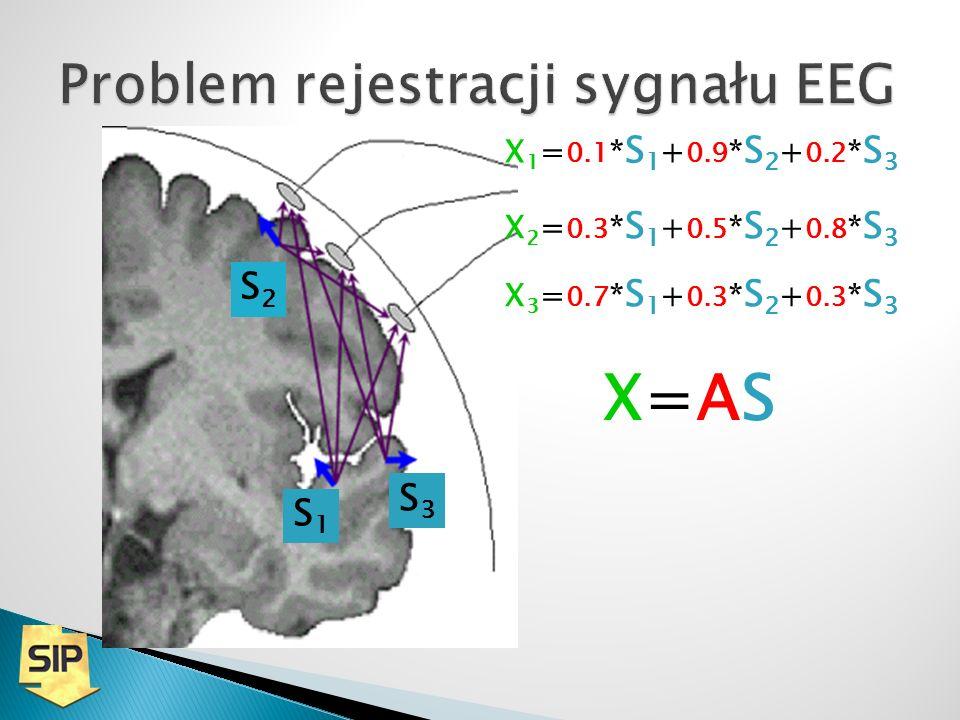 S1S1 S2S2 S3S3 X 1 = 0.1 * S 1 + 0.9 * S 2 + 0.2 * S 3 X 3 = 0.7 * S 1 + 0.3 * S 2 + 0.3 * S 3 X 2 = 0.3 * S 1 + 0.5 * S 2 + 0.8 * S 3 X=ASX=AS