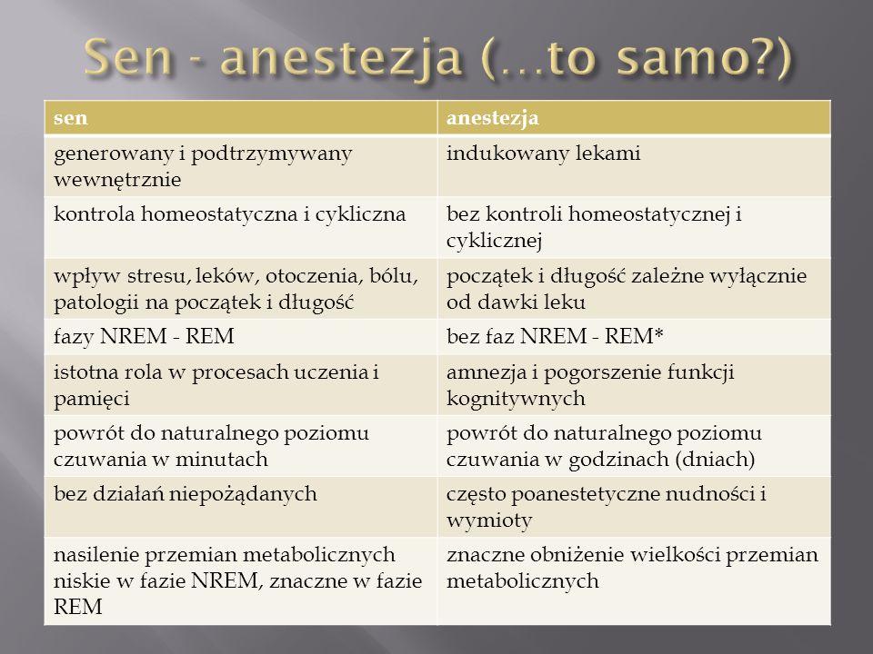 senanestezja generowany i podtrzymywany wewnętrznie indukowany lekami kontrola homeostatyczna i cyklicznabez kontroli homeostatycznej i cyklicznej wpł