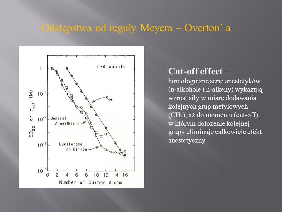 Odstępstwa od reguły Meyera – Overton a Cut-off effect – homologiczne serie anestetyków (n-alkohole i n-alkeny) wykazują wzrost siły w miarę dodawania